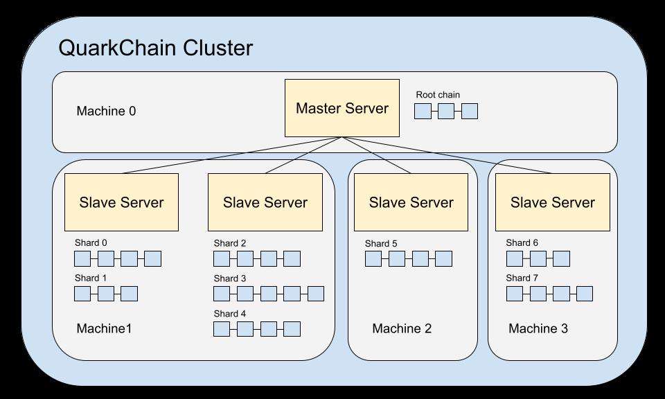 QuarkChain Cluster