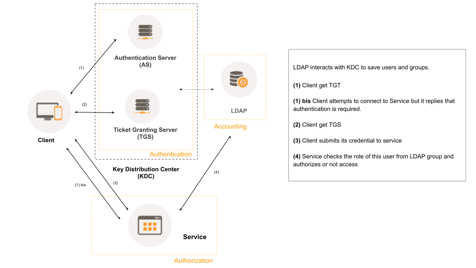Kerberos authentication workflow with LDAP
