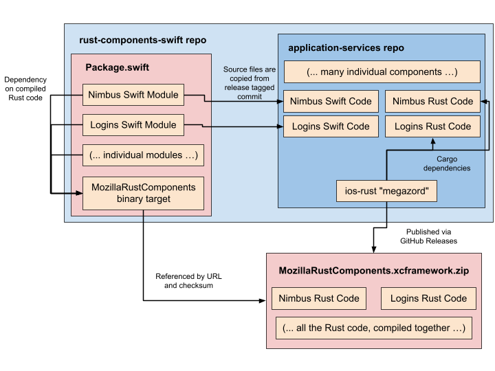 A box diagram describing how the rust-components-swift repo, applicaiton-services repo, and MozillaRustComponents XCFramework interact