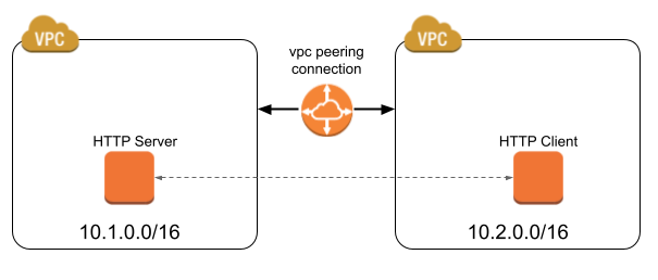 VPC peering 테스트를 위한 VPC 구성