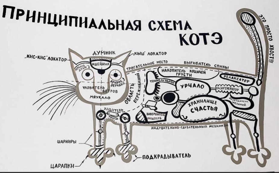 Многообразие внутреннего мира котэ. murarium.ru