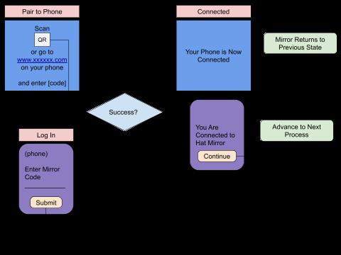 phone pairing experience