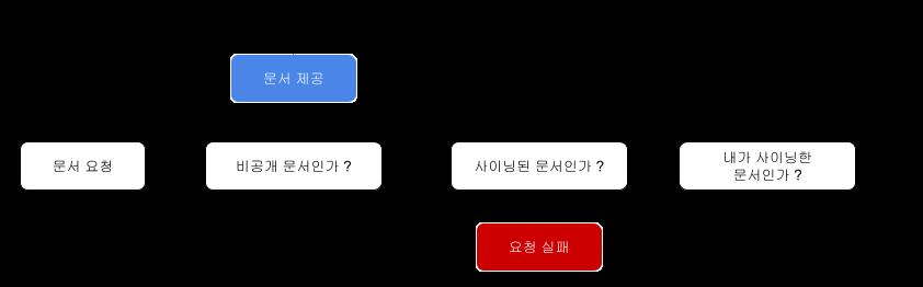 비공개 문서 제공 프로세스