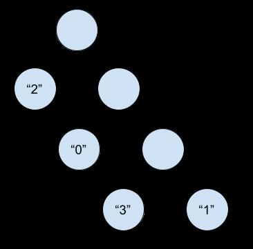Un arbre d'Huffman.