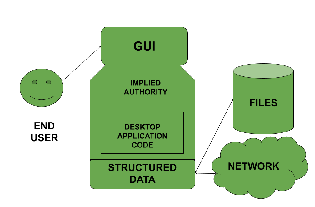 Basic Structure of GUI using implied authority