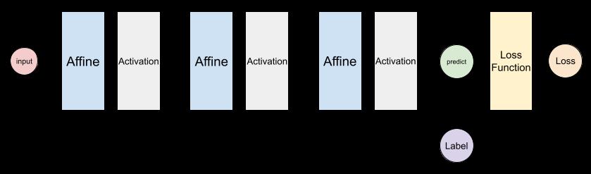 DNNのネットワークアーキテクチャ