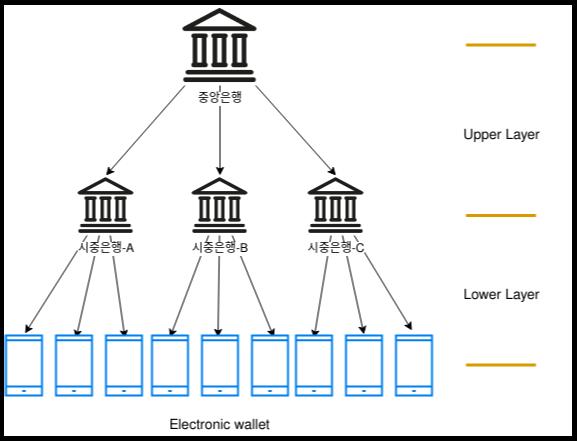DCEP의 발행/순환 구조