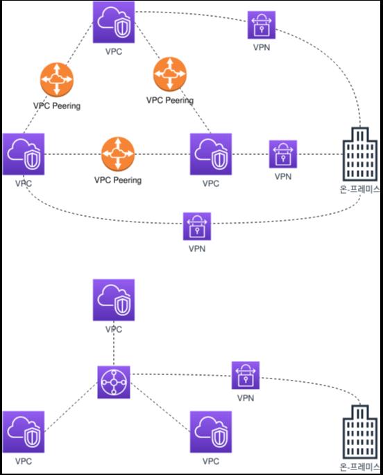 VPC Peering 와 Transit Gateway
