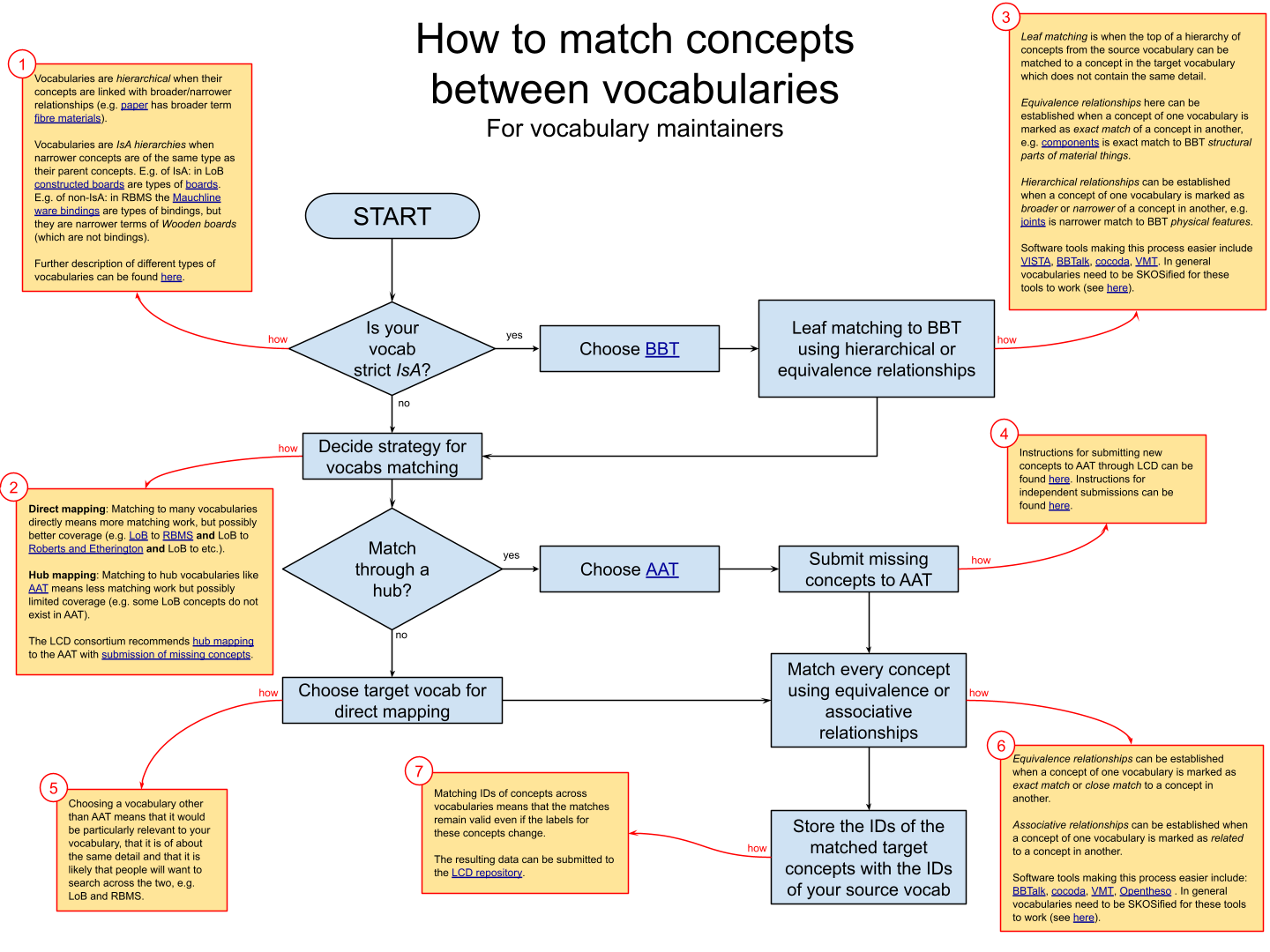 Flowchart explaining how to decide on the strategy for aligning two vocabularies