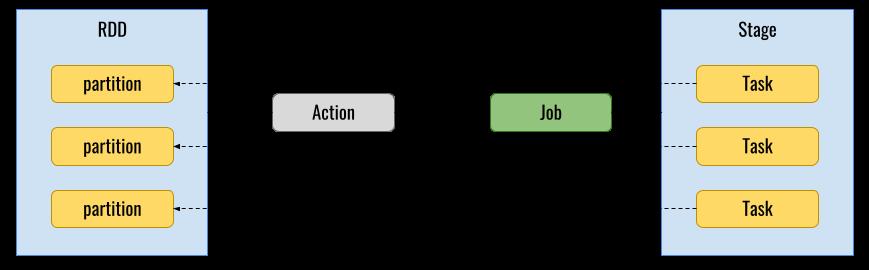 Jobs, Stages, Tasks