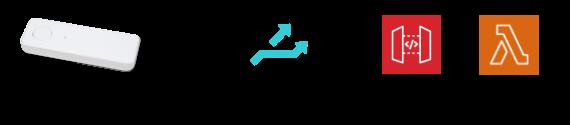 button_design_patterns / Button - Beam - Amazon API Gateway, AWS Lambda