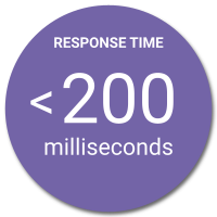 Response time under 200 milliseconds.