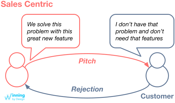 Sales Centric Pitching vs. Storytelling Can Lead to Rejection