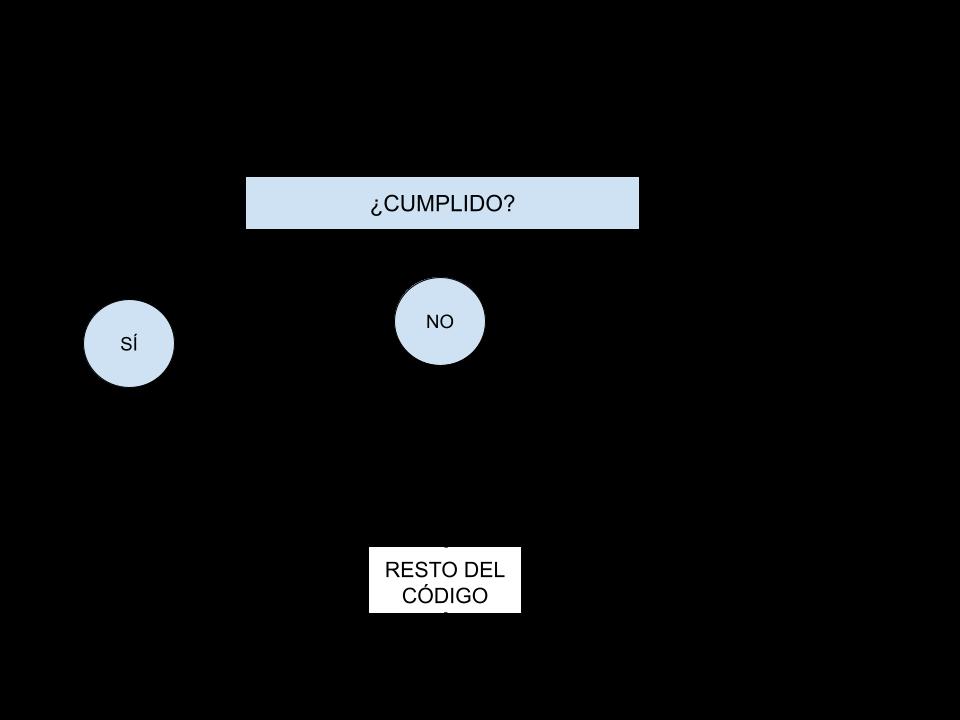 Fig. 1: Flujo de un bucle