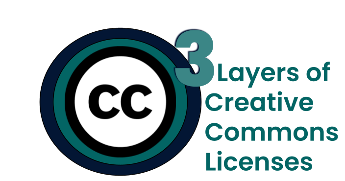 3 Layers of Creative Commons Licenses
