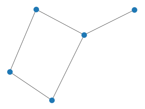 Graph with no label