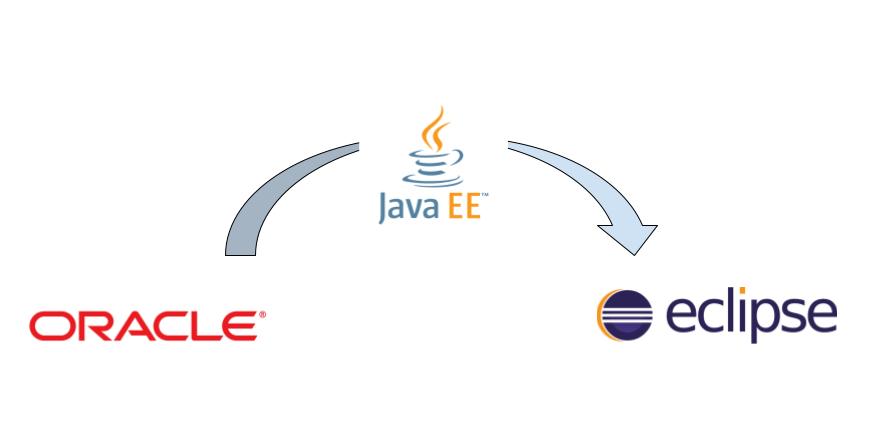Opinión: La alternativa de Java EE