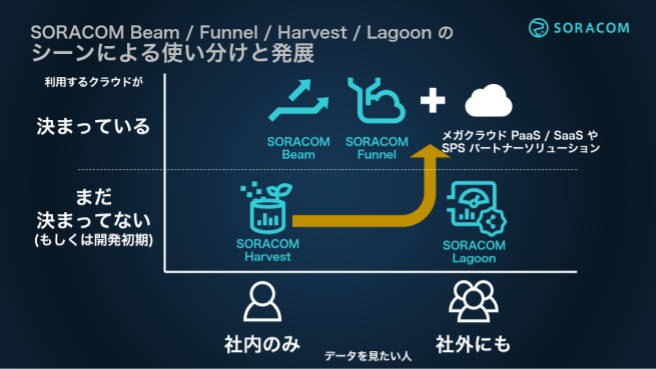 soracom-services/use-case