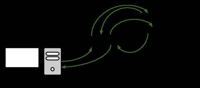 DNS 작동방식