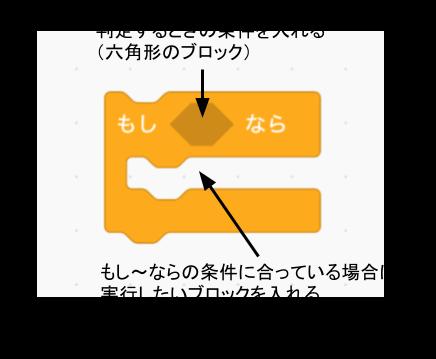 Scratch(スクラッチ)の条件判定ブロック