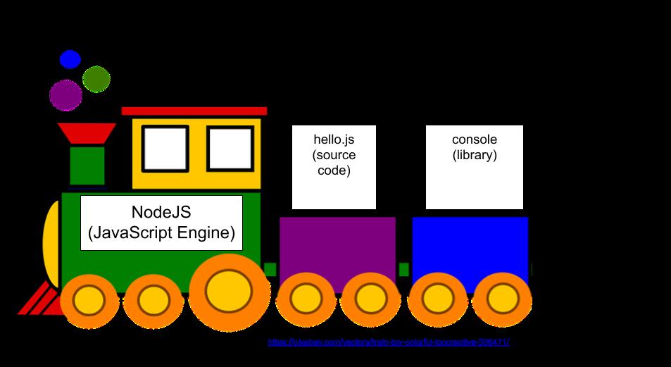 Diagram: Node Train: Command Line