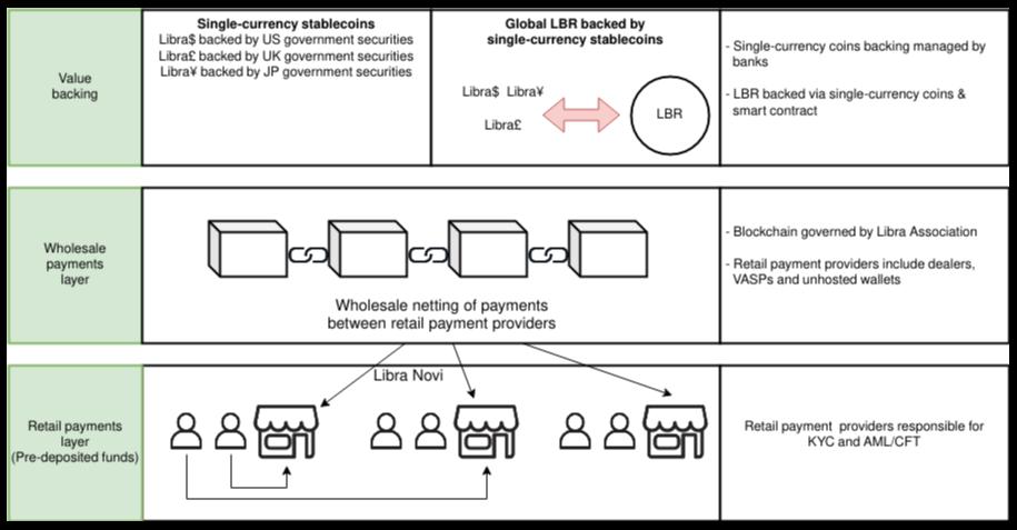 Libra Coin의 구조