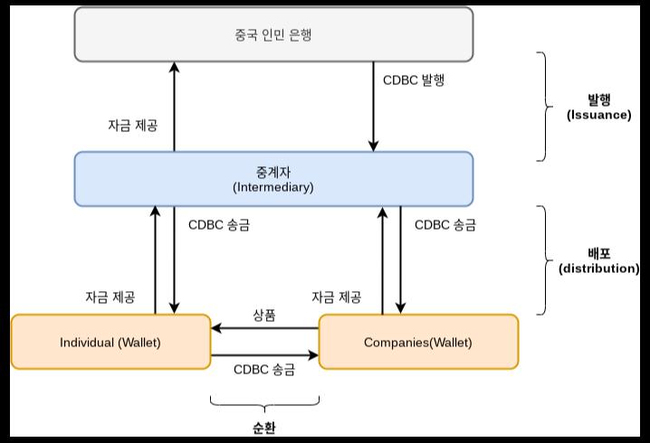 CBDC 시스템