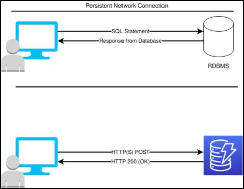 DynamoDB 와 RDBMS의 상호작용 차이