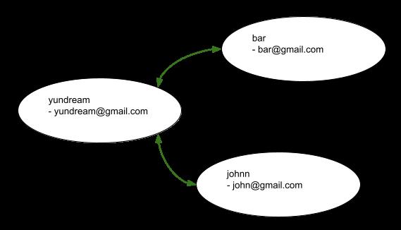 graph 방식의 친구테이블