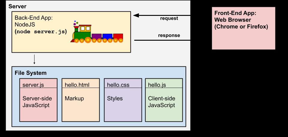 Diagram: Web App: Single Computer