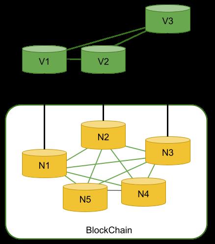 Cactus validator node