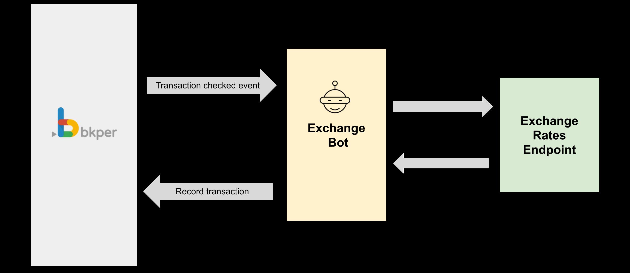Exchange Bot Flow