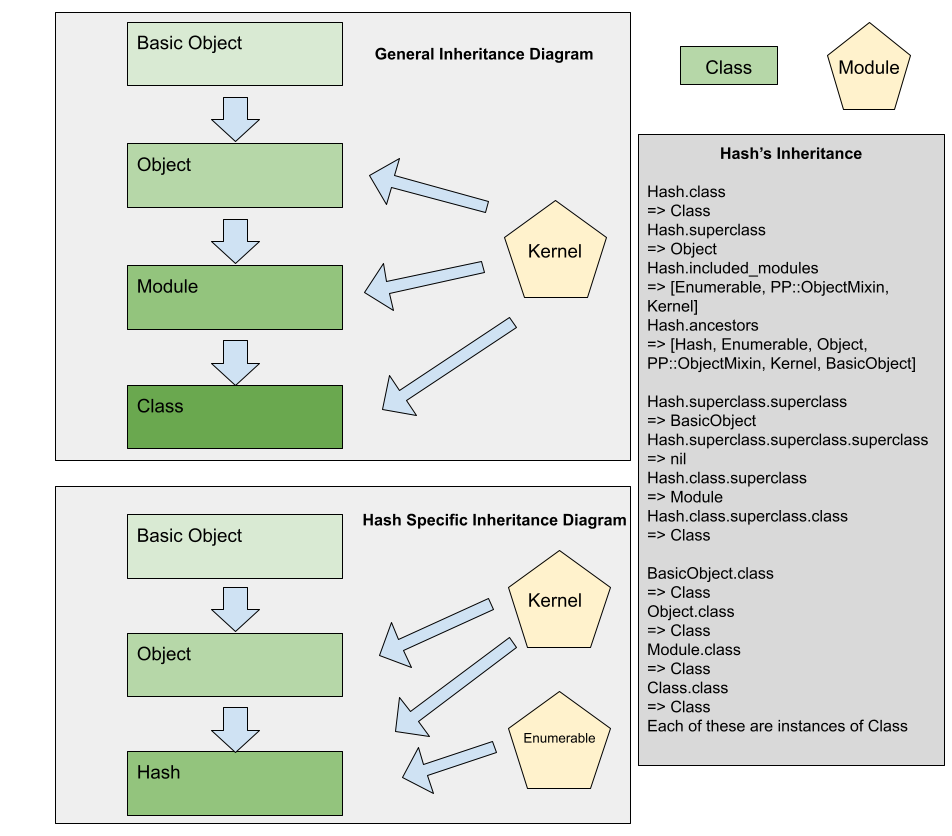 Ruby Inheritance Diagram