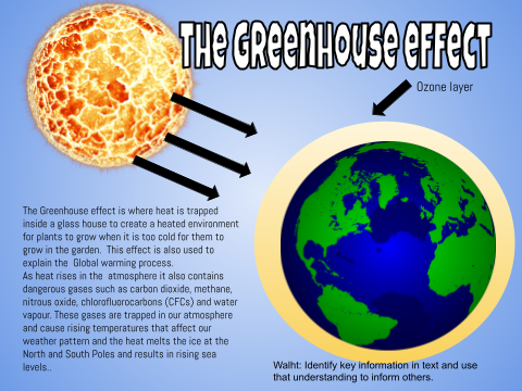 the green house effect chlorofluorocarbons and