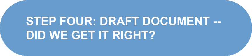 """Oval shape with text that reads """"Step four: Draft document, did we get it right?"""""""