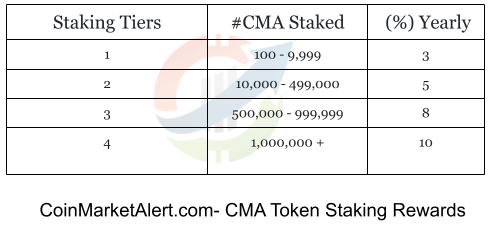 CMA Staking Rewards chart