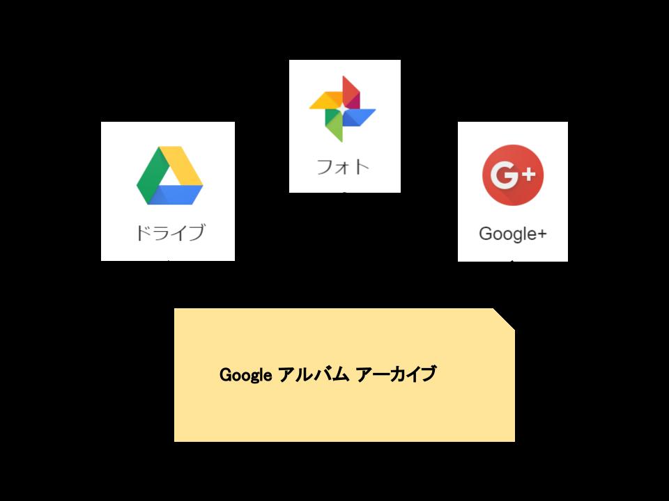 Google アルバム アーカイブが全ての保存先(イメージ図)
