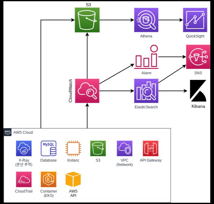 AWS 모니터링 환경 구성