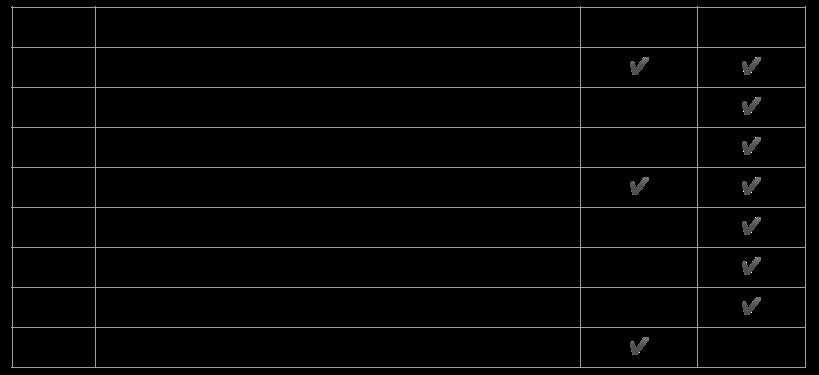 그래프 데이터 모델링 워크 플로우