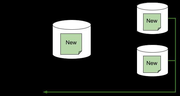 데이터베이스 복제본