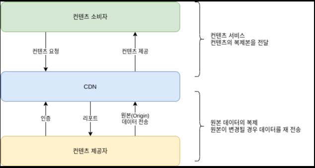 CDN 구조