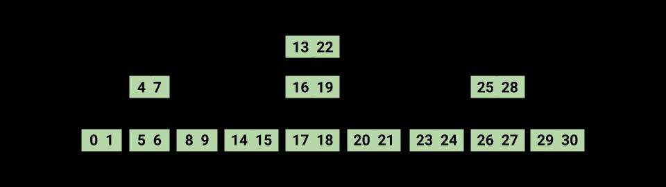 2-3 Tree Shapes Full