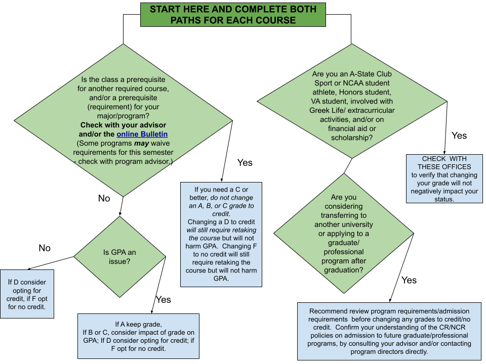 A decision tree to support the above information. Student should check the eligibility requirements of degree programs, scholarships, post graduate programs, and clubs and activities before deciding.