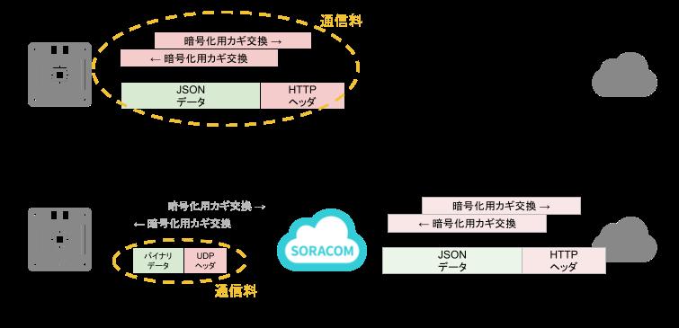 SORACOM サービスでデータ量を削減する