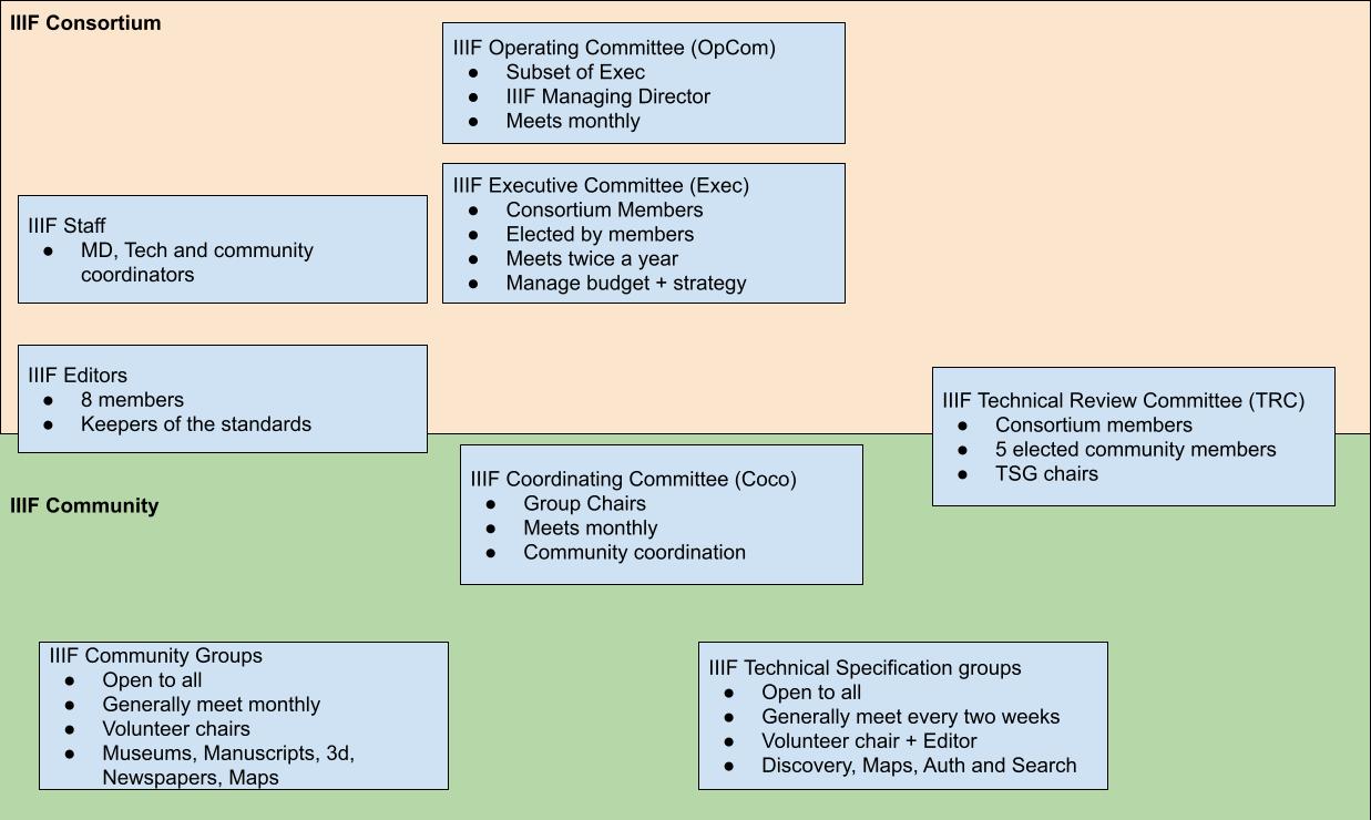 IIIF Community and Consortium Organisation Chart