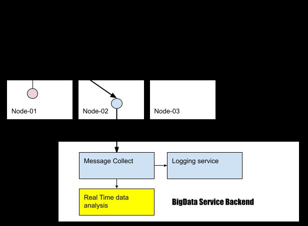 멀티 채널을 위한 서비스 아키텍처