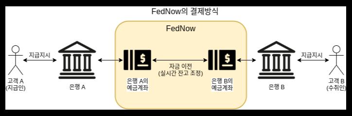 FedNow의 결제방식