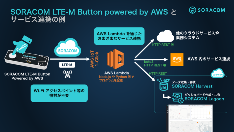 SORACOM LTE-M Button powered by AWS でできる事や環境の準備まとめ