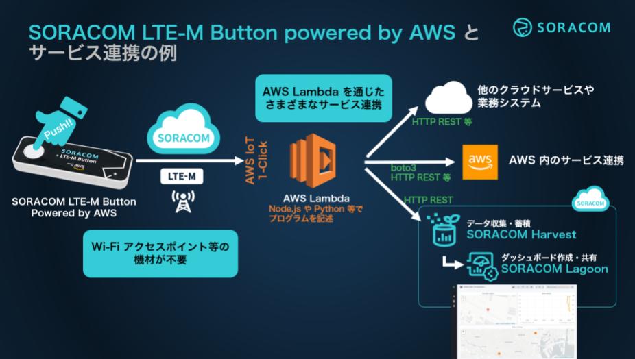 prepare-lte-m / overview