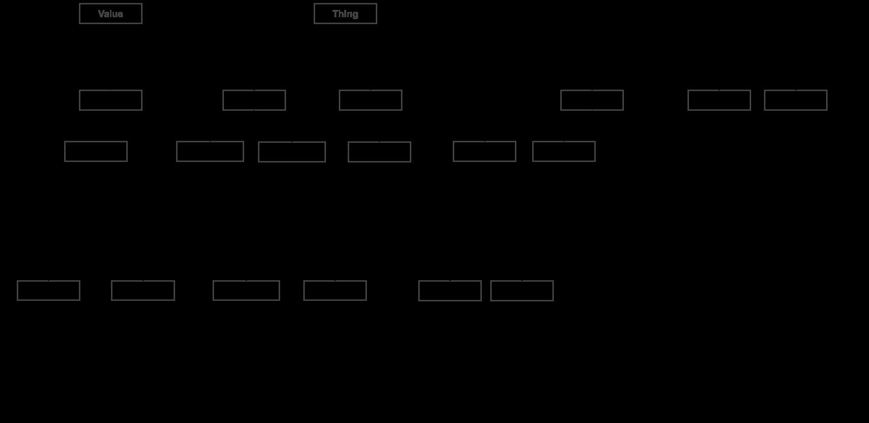 The Thing schema